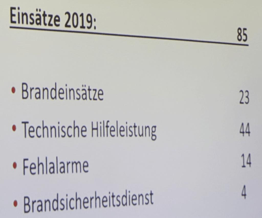 Jhv Einsatzstatistik